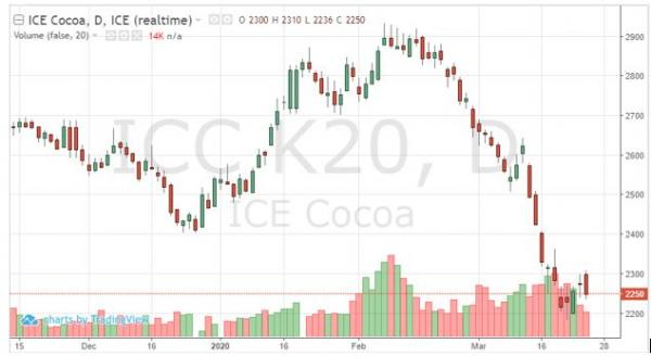 Cocoa Futures Price Chart