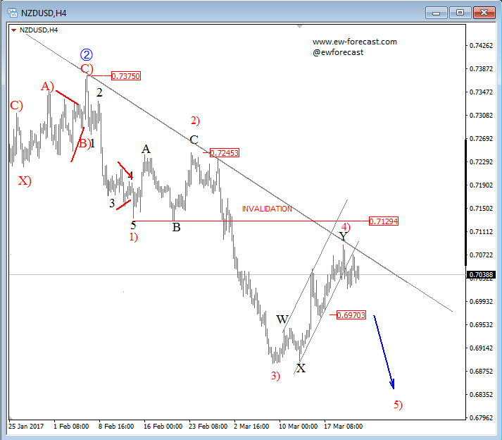 NZD/USD and USD/MXN: nice and bearish | Futures