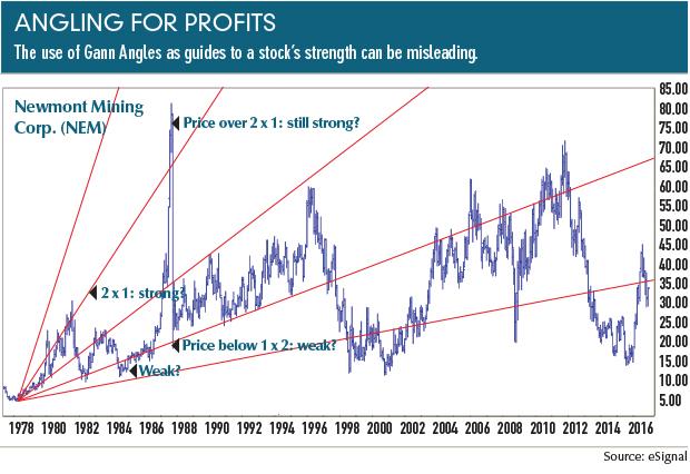 The arc principle: What gann didn't know   Futures