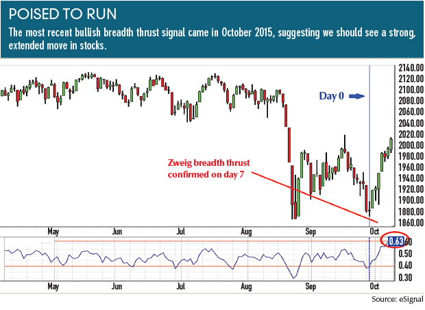 Trading With Breadth Thrust Futures