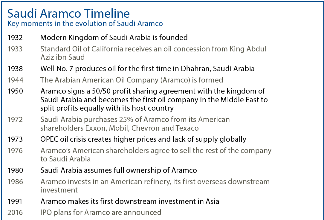 Saudi Aramco IPO Would Be Huge | Futures