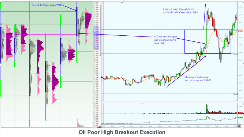 Oil Poor High Breakout Execution
