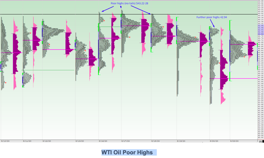 WTI Oil Poor Highs