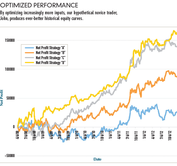 Don't build a better backtest | Futures