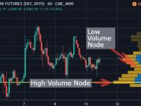 How To Use Volume Profile Trading In Trader Playbook