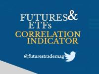 Futures and ETF Correlation Indicator